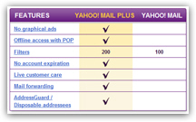 Should you upgrade to Yahoo Mail Plus?